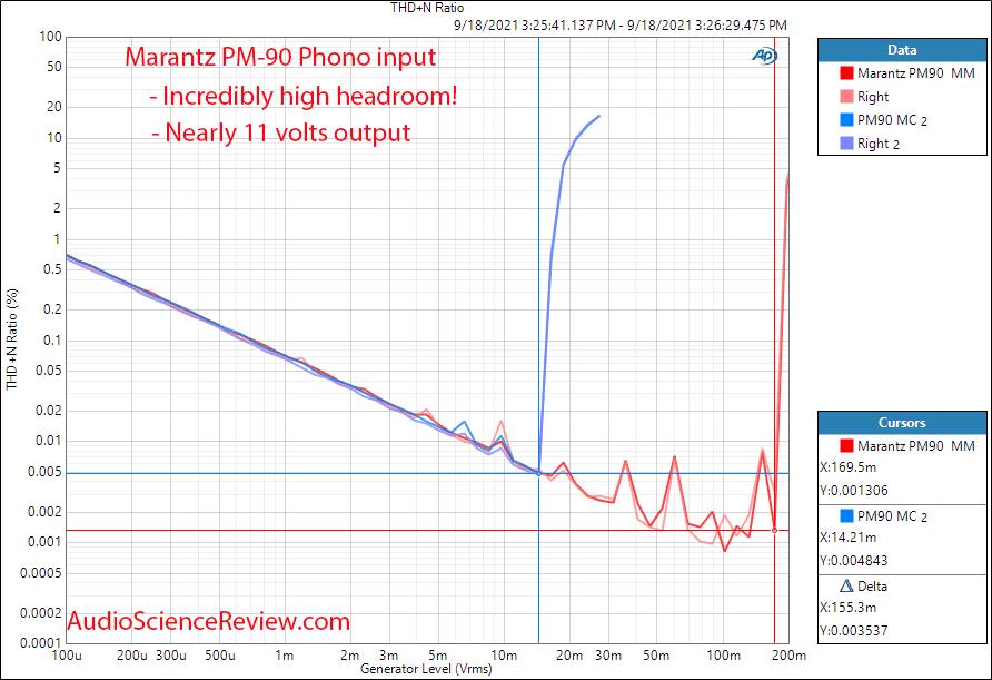 Marantz PM-90 Measurements Phono MM MC headroom Vintage Stereo Amplifier.png