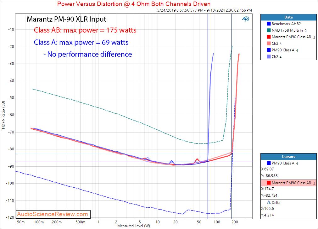 Marantz PM-90 Measurements Power into 4 ohm class A vs Class AB  XLR Balanced Vintage Stereo A...png