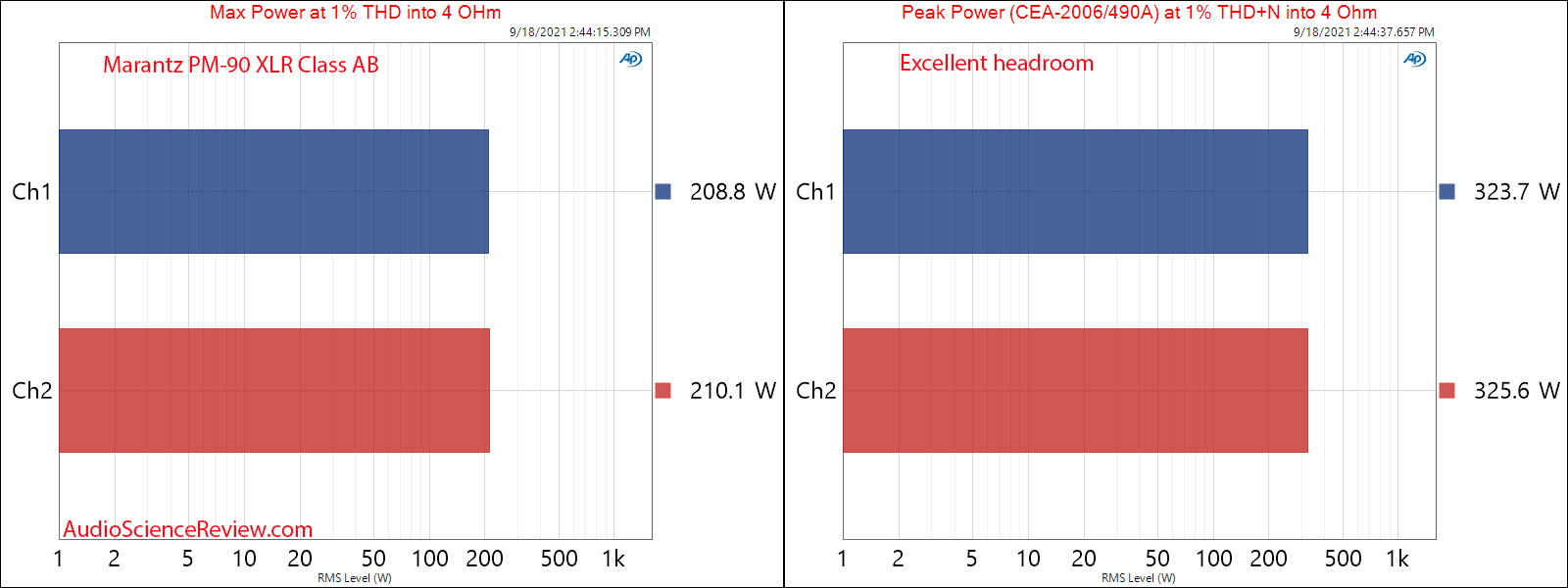 Marantz PM-90 Measurements Power into 4 ohm Peak and Max Class AB  XLR Balanced Vintage Stereo...png