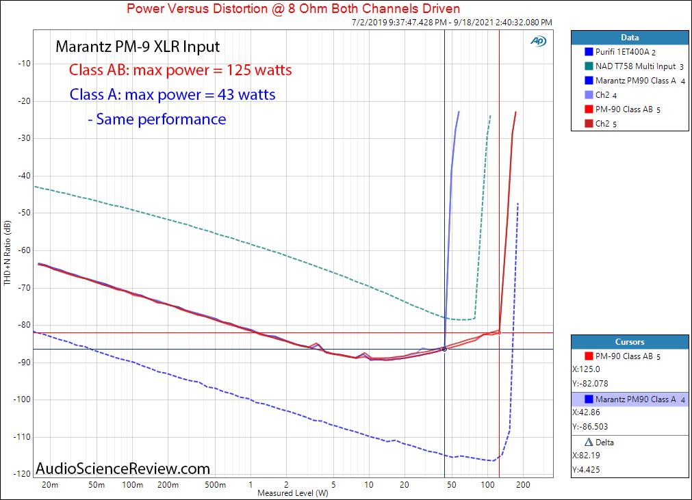 Marantz PM-90 Measurements Power into 8 ohm class A vs Class AB  XLR Balanced Vintage Stereo A...png