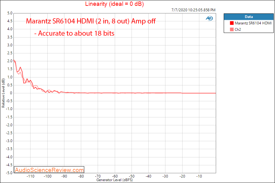 Marantz SR6014 AVR Home Theater HDMI In Linearity Audio Measurements.png