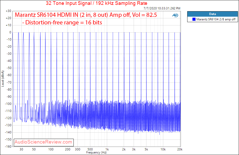 Marantz SR6014 AVR Home Theater HDMI In Multitone Audio Measurements.png