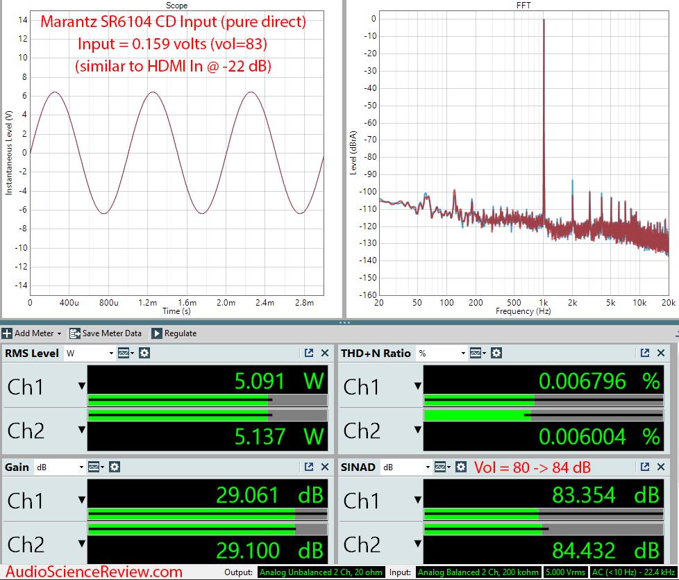 Marantz SR6104 Home Theater AVR Amplifier CD Input Audio Measurements.png