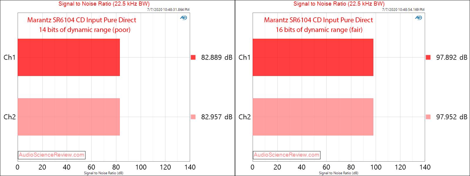 Marantz SR6104 Home Theater AVR Amplifier CD Input SNR Audio Measurements.png