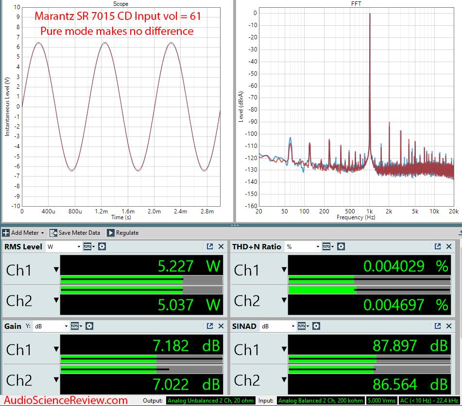 Marantz SR7015 Home Theater AVR Amplifiers CD Measurements.png