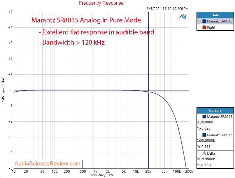 Marantz SR8015 Frequency Response Measurements Analog Amplifier AVR.png