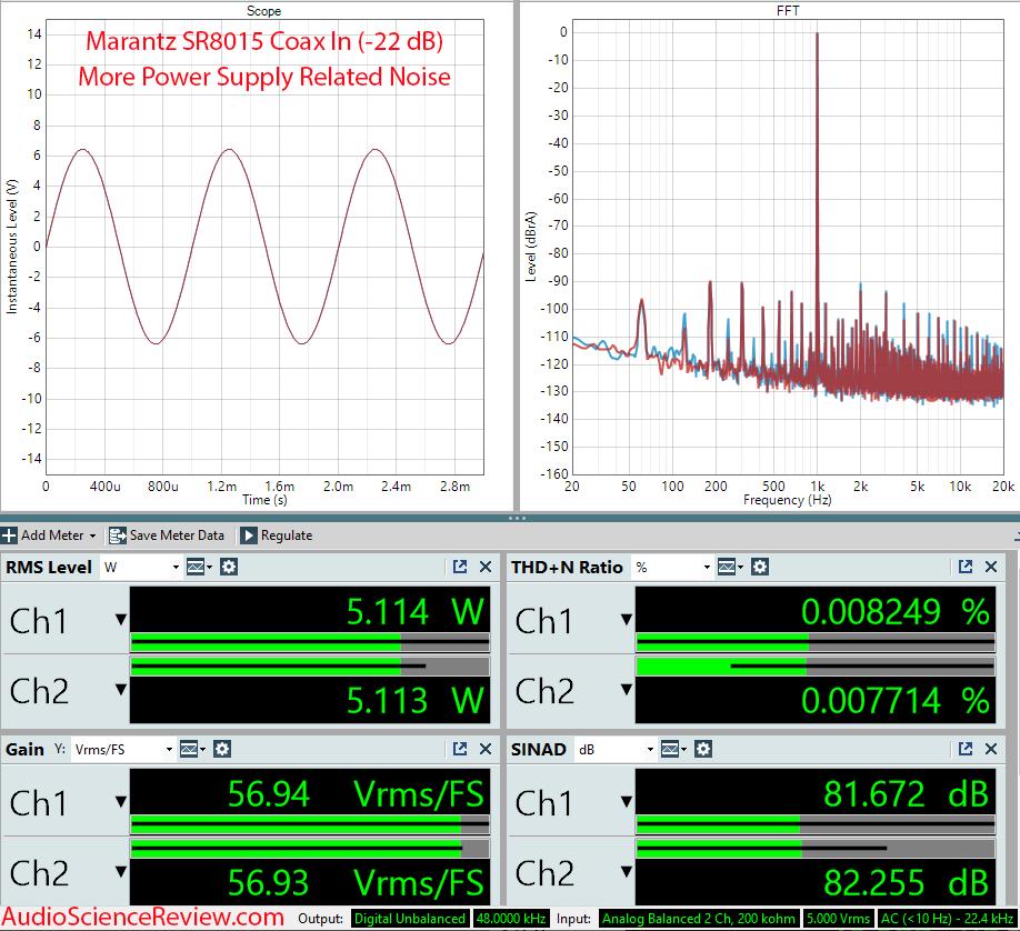 Marantz SR8015 Measurements Coax Amplifier AVR.png