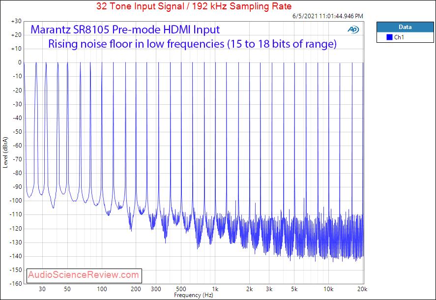 Marantz SR8015 Multitone Measurements HDMI AVR.png