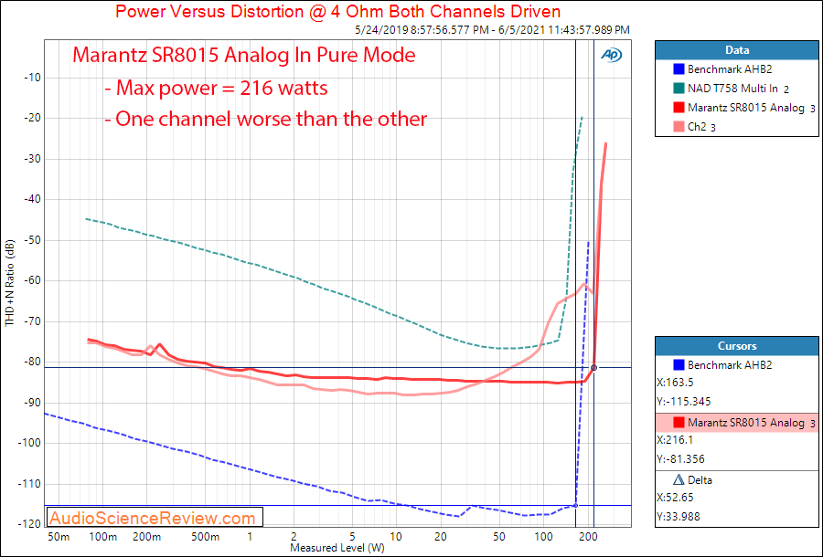 Marantz SR8015 Power into 4 ohm Measurements Analog Amplifier AVR.png