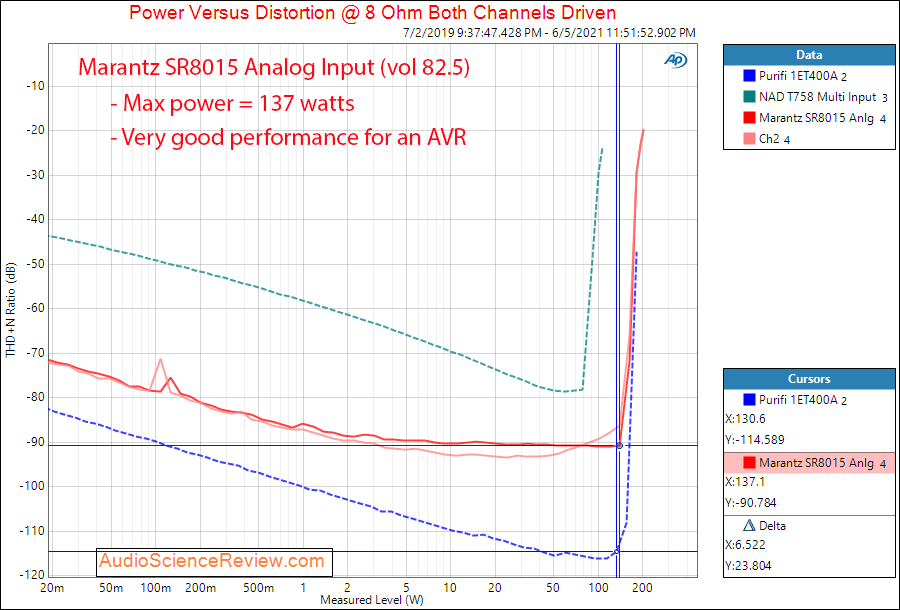 Marantz SR8015 Power into 8 ohm Measurements Analog Amplifier AVR.png