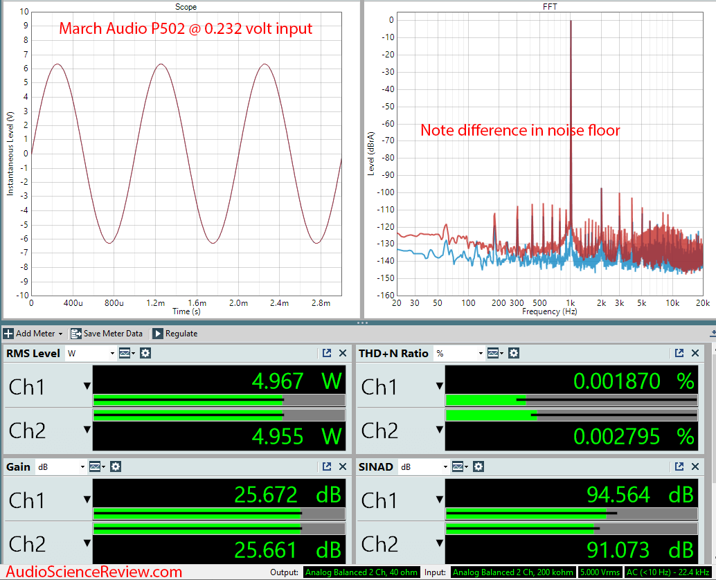 March Audio P502 Hypex Stereo Class D Amplifier  Audio Measurements.png
