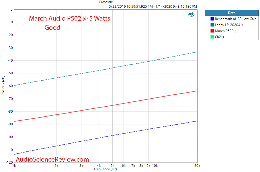 March Audio P502 Hypex Stereo Class D Amplifier  Crosstalk Audio Measurements.png
