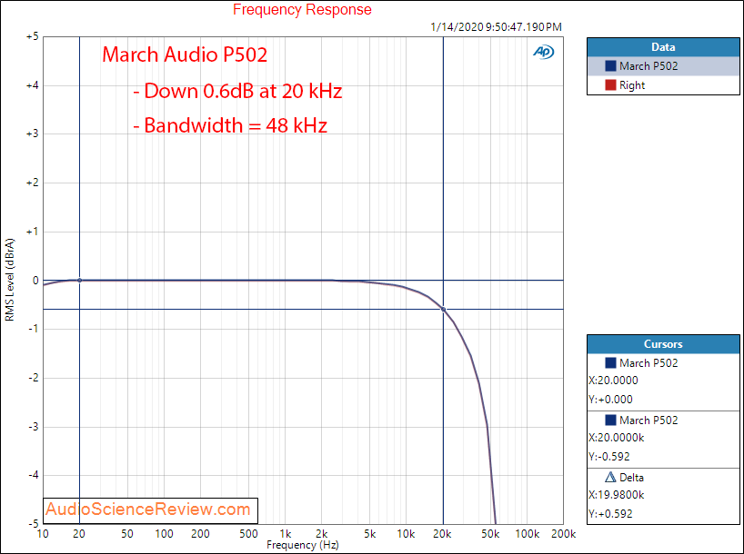 March Audio P502 Hypex Stereo Class D Amplifier  Frequency Response Audio Measurements.png