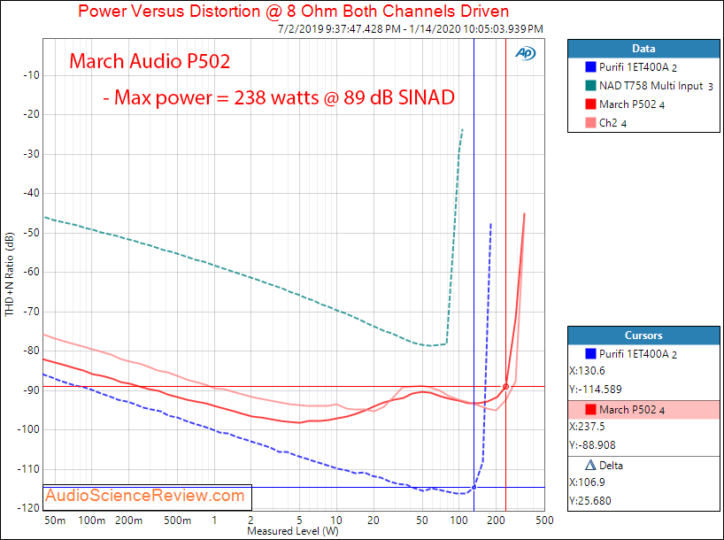 March Audio P502 Hypex Stereo Class D Amplifier Power into 8 Ohm Audio Measurements.png