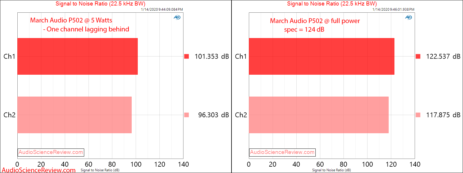 March Audio P502 Hypex Stereo Class D Amplifier SNR Audio Measurements.png