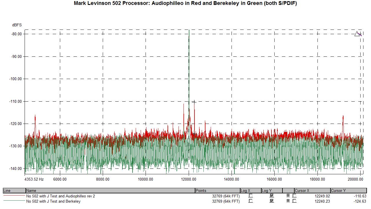 Mark Levinson 502 HDMI input vs Berkeley vs Audiophilleo.png