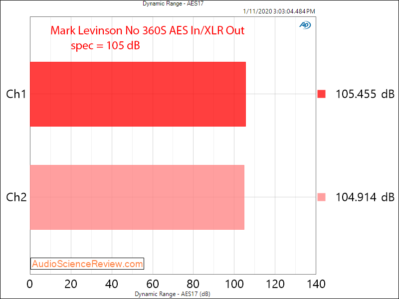 Mark Levinson No 360S DAC Dynamic Range Audio Measurements.png
