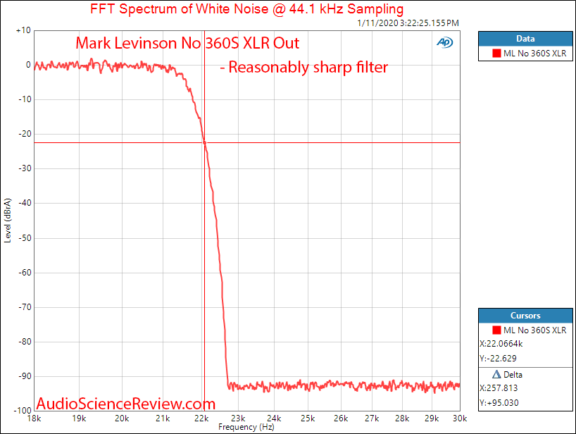 Mark Levinson No 360S DAC Filter Audio Measurements.png