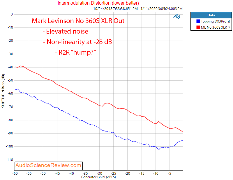 Mark Levinson No 360S DAC IMD distortion Audio Measurements.png