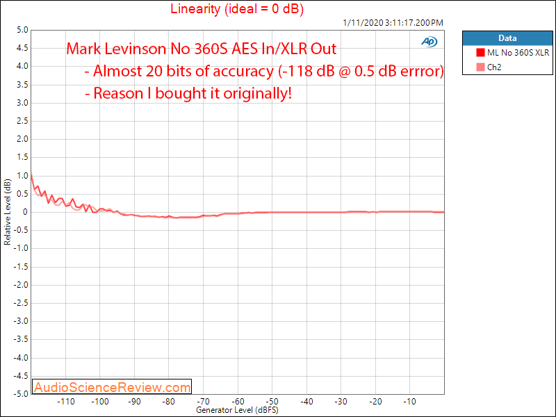 Mark Levinson No 360S DAC Linearity Audio Measurements.png