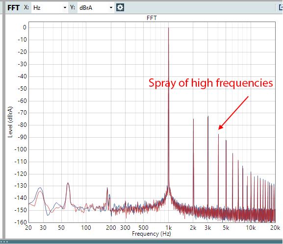 Massdrop Cavalli Liquid Carbon Headphone Amplifier High Gain distortion Measurement.png