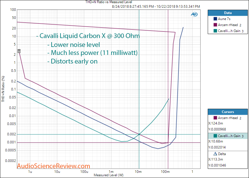 Massdrop Cavalli Liquid Carbon Headphone Amplifier Power with 300 Ohm load Measurement.png