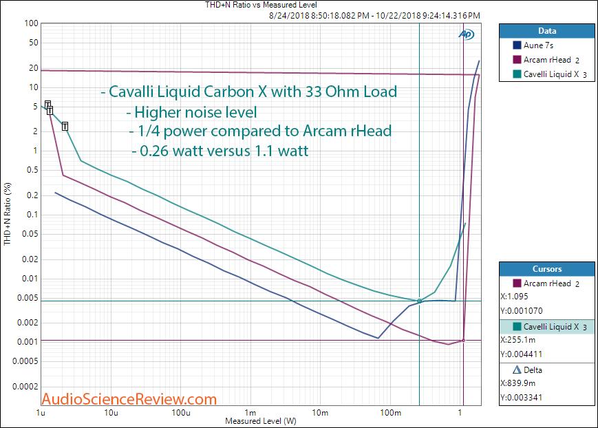 Massdrop Cavalli Liquid Carbon Headphone Amplifier Power with 33 Ohm load Measurement.png
