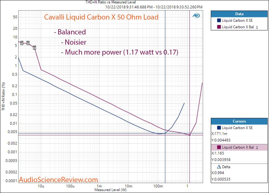 Massdrop Cavalli Liquid Carbon Headphone Amplifier Power with 50 Ohm load Balanced Measurement.png