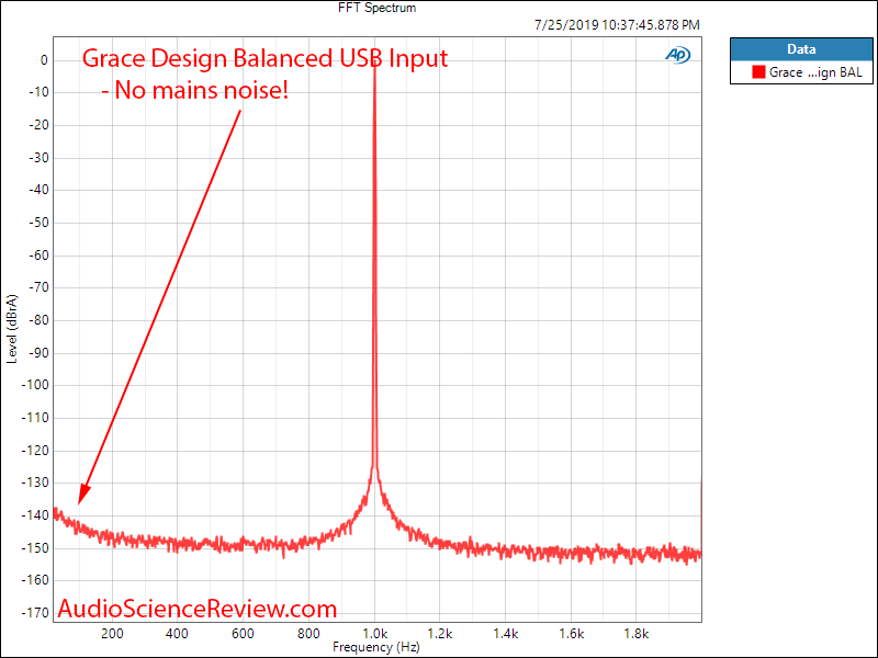 Massdrop Grace Design Balanced DAC 1 kHz FFT Audio Measurements.png