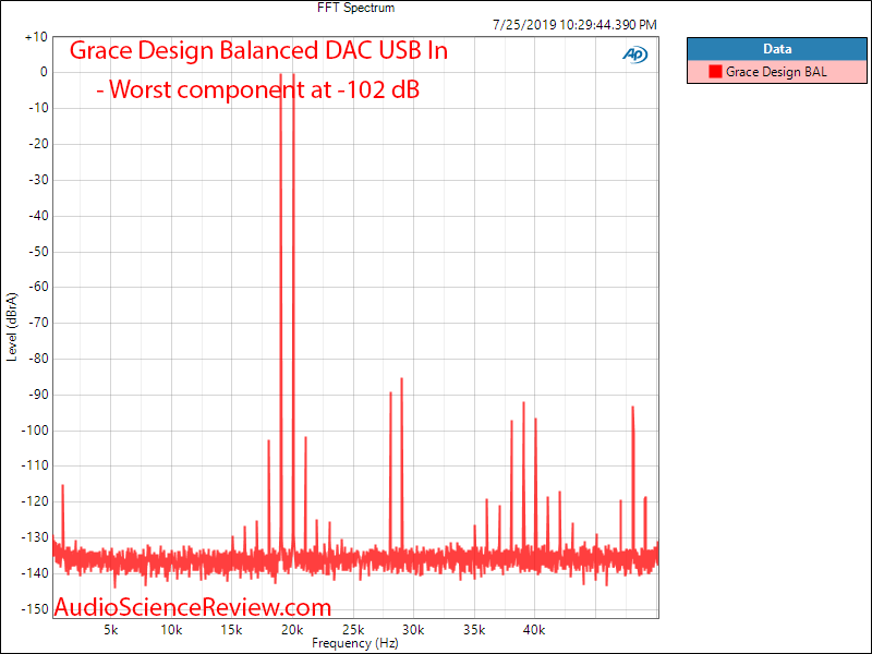 Massdrop Grace Design Balanced DAC 19 and 20 kHz IMD Audio Measurements.png