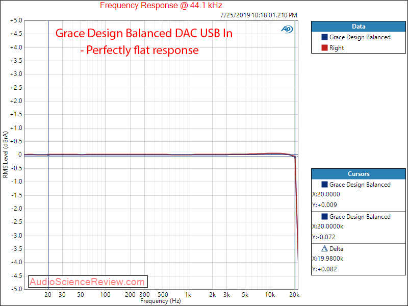Massdrop Grace Design Balanced DAC Frequency Response Audio Measurements.png