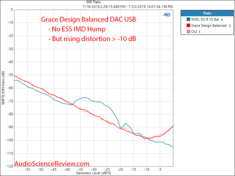 Massdrop Grace Design Balanced DAC IMD vs SMSL SU-8 Audio Measurements.png