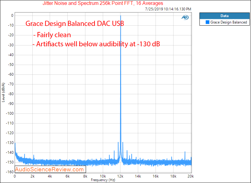 Massdrop Grace Design Balanced DAC jitter Audio Measurements.png
