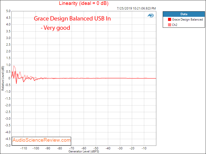Massdrop Grace Design Balanced DAC linearity Audio Measurements.png