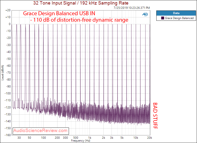 Massdrop Grace Design Balanced DAC Multitone Audio Measurements.png