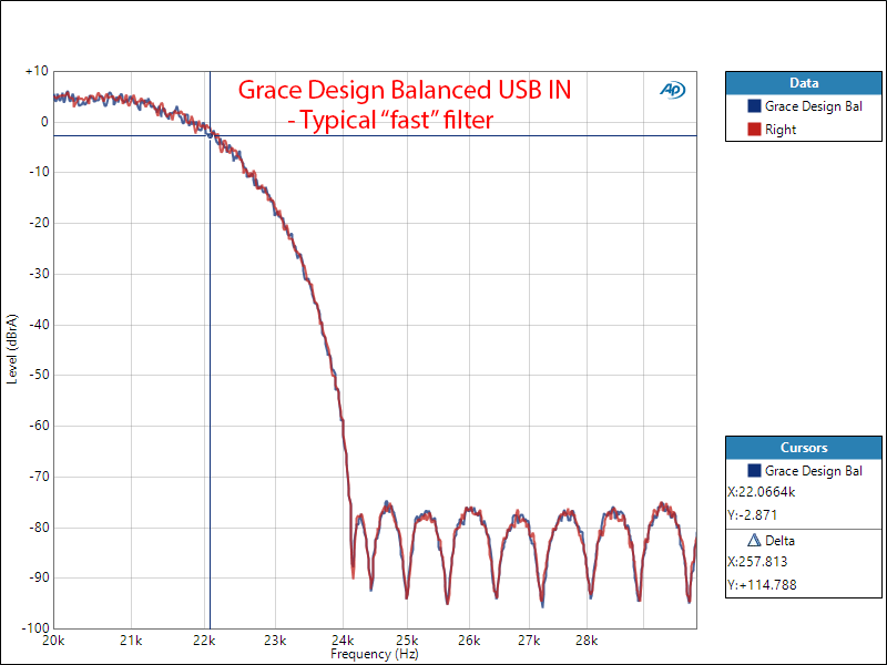 Massdrop Grace Design Balanced DAC Reconstruction Filter Response Audio Measurements.png