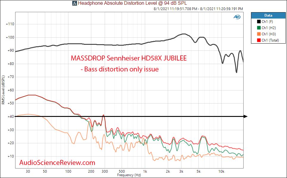 MASSDROP Sennheiser HD58X JUBILEE Distortion Measurements open back headphone.png