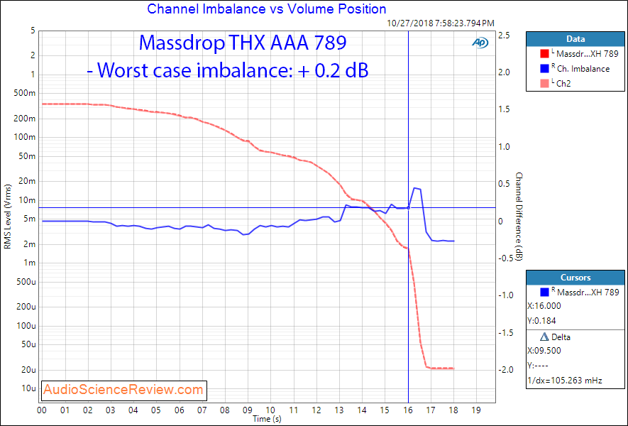Massdrop THX AAA 789 Headphone Amplifier Channel Imbalance Measurement.png