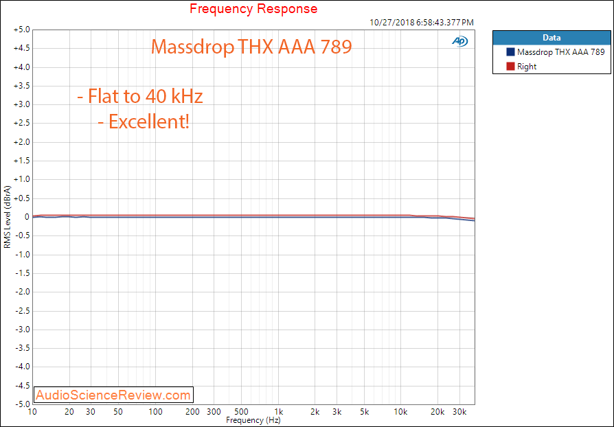 Massdrop THX AAA 789 Headphone Amplifier Frequency Response Measurement.png