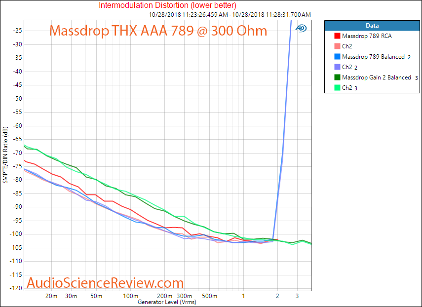 Massdrop THX AAA 789 Headphone Amplifier IMD gain 2 Measurement.png