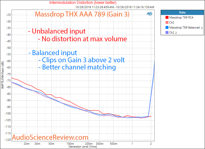 Massdrop THX AAA 789 Headphone Amplifier IMD Measurement.png