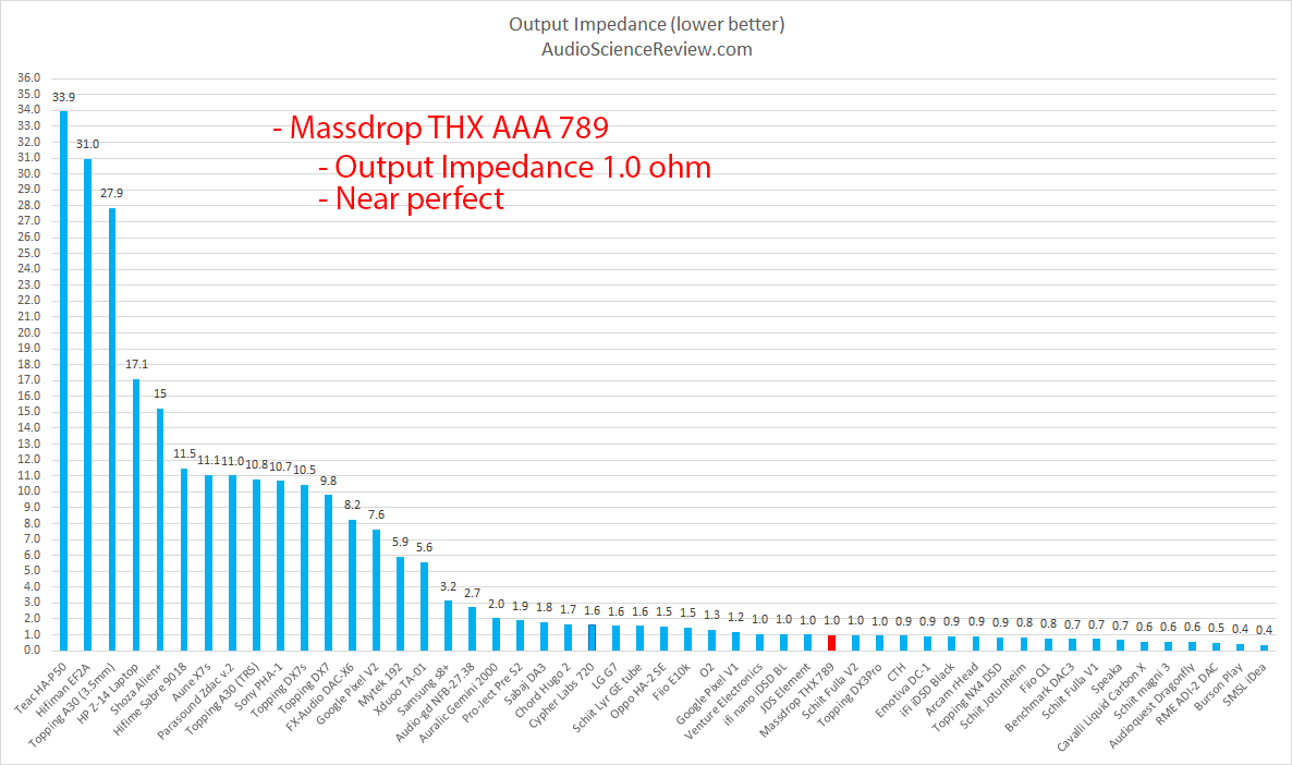 Massdrop THX AAA 789 Headphone Amplifier Output Impedance Measurement.png
