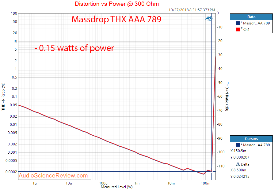 Massdrop THX AAA 789 Headphone Amplifier Power at 300 ohm Measurement.png