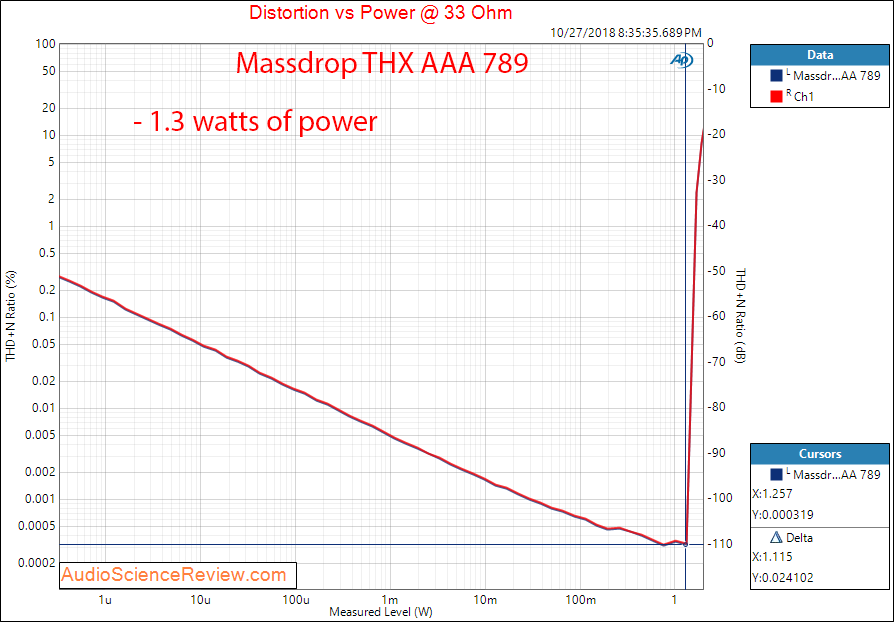 Massdrop THX AAA 789 Headphone Amplifier Power at 33 ohm Measurement.png