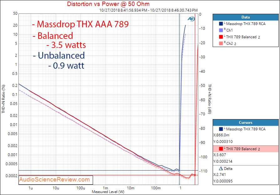 Massdrop THX AAA 789 Headphone Amplifier Power at 50 ohm balanced Measurement.png
