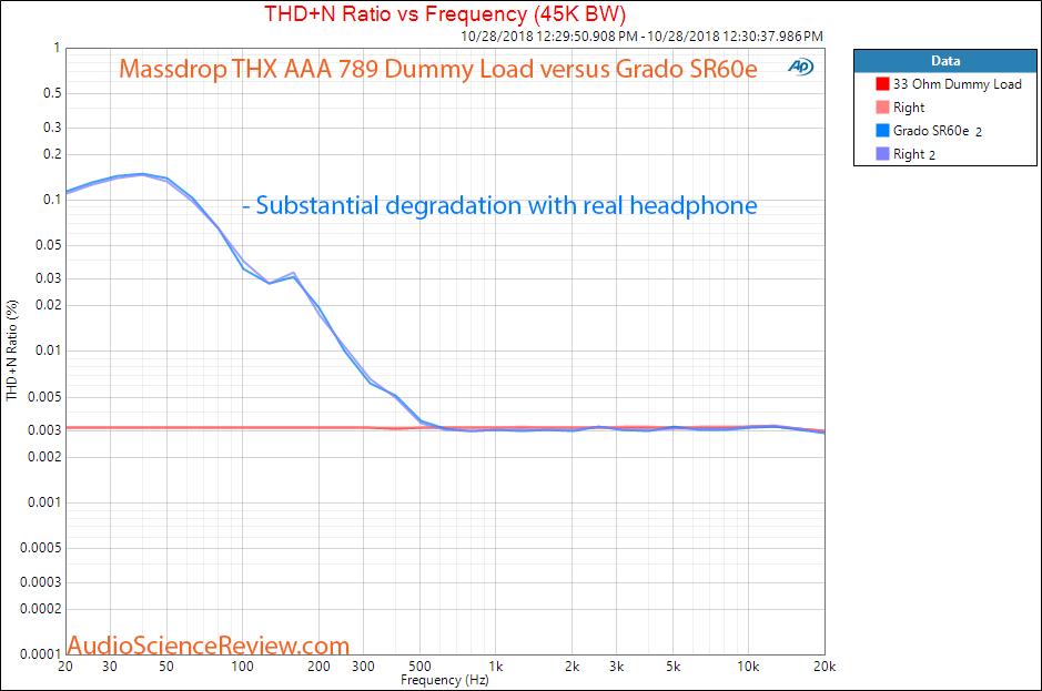 Massdrop THX AAA 789 Headphone Amplifier THD dummy load versus Grado SR60e Headphone Measurement.png