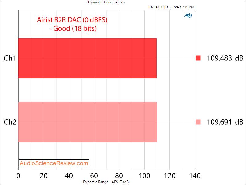 MASSDROP X AIRIST AUDIO R-2R DAC Dynamic Range Audio Measurements.png
