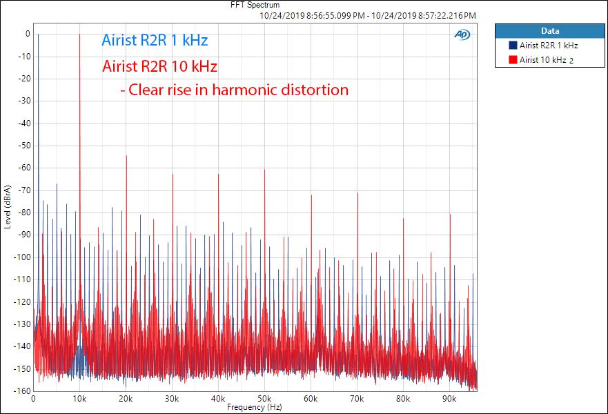 MASSDROP X AIRIST AUDIO R-2R DAC FFT Spectrum Audio Measurements.png