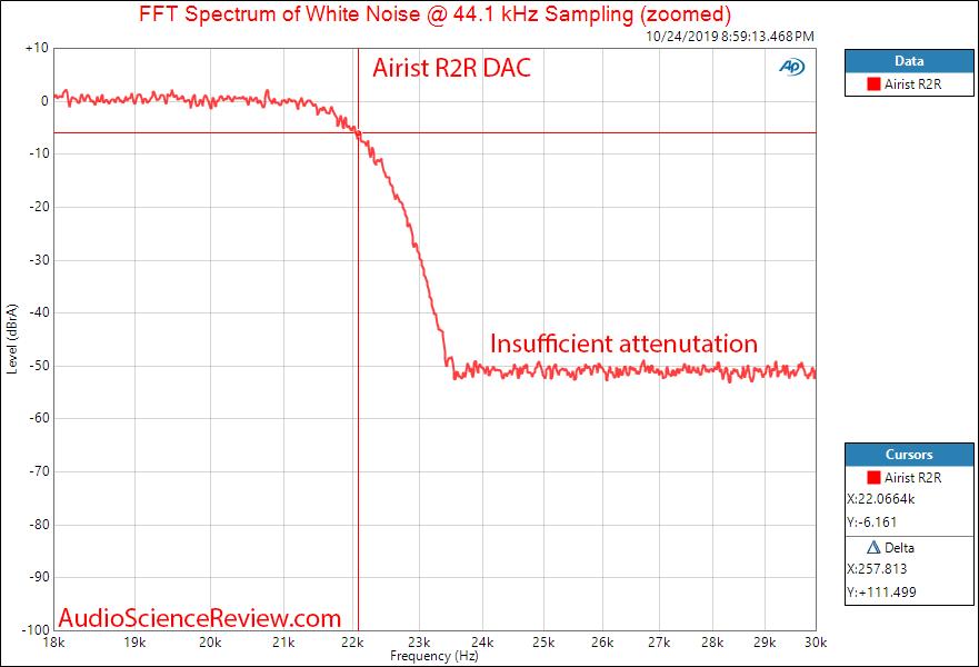 MASSDROP X AIRIST AUDIO R-2R DAC Filter Response Audio Measurements.png