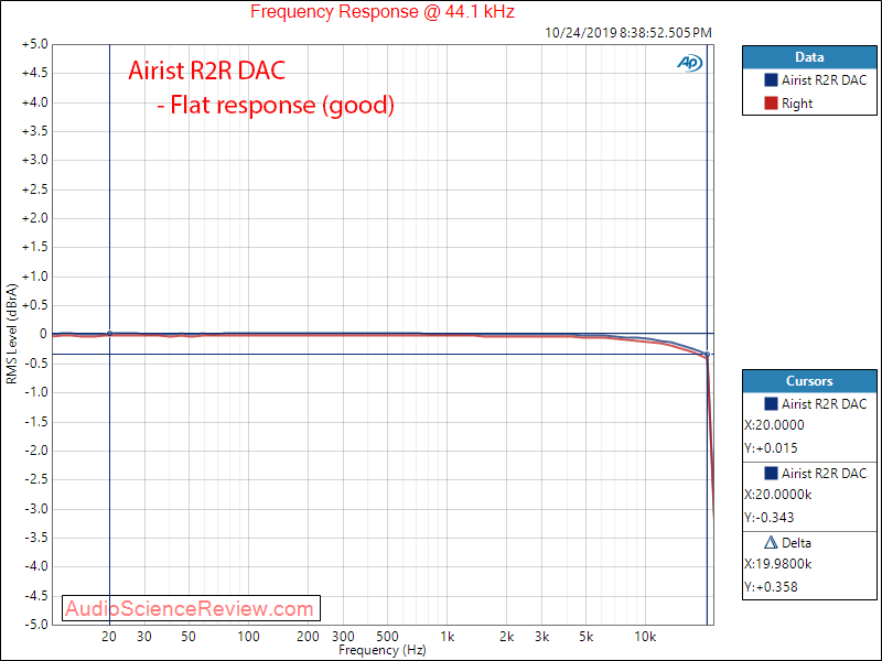 MASSDROP X AIRIST AUDIO R-2R DAC Frequency Response Audio Measurements.png